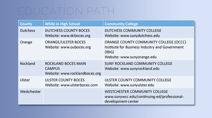 Click to find these websites in our Resources Section