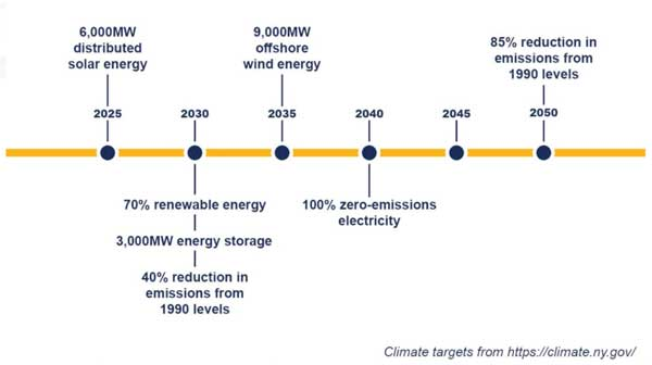 NY State Climate Targets chart